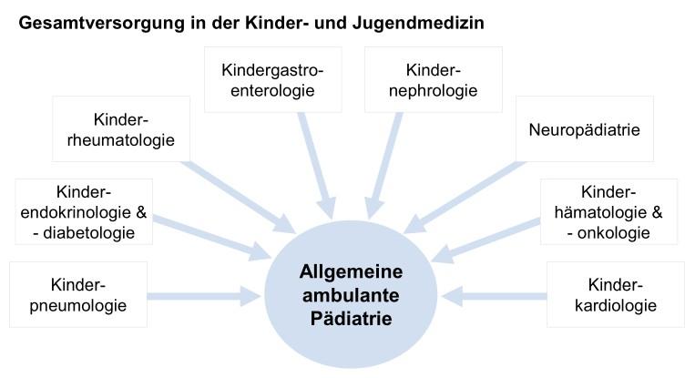 Die Kinderheilkunde ist breit gefächert. (C) paedexpert.de