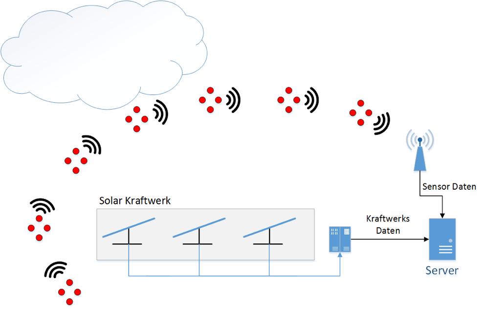Ist die Wolkenfront noch entfernt, melden die Sensoren klaren Himmel.