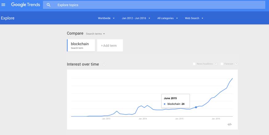 """Von Mitte 2015 bis Mitte 2016 hat sich die Anzahl der Google-Suchanfragen nach dem Begriff """"Blockchain"""" mehr als vervierfacht."""