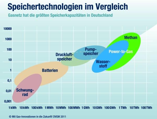 Das Gasnetz bietet dem Smart Grid die größten Speicherkapazitäten in Deutschland. (C) DVGW