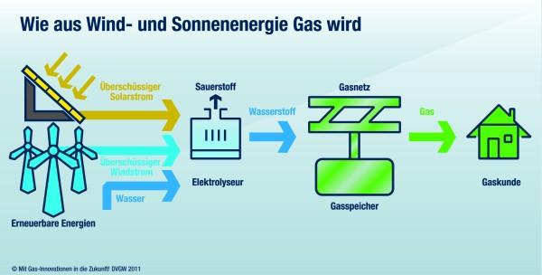 Aus erneuerbaren Energien Gas machen - und dann verbrennen. (C) DVGW