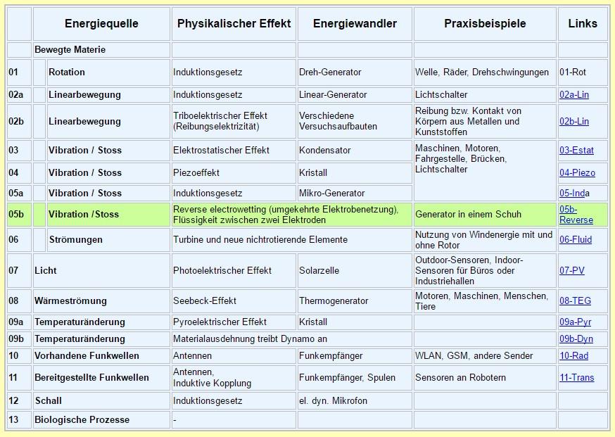 Screenshot: Übersicht über nutzbare Techniken für Energy Harvesting. (C) harvesting-energy.de