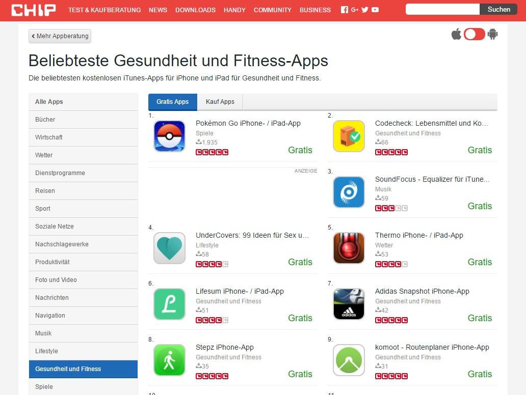 """Das Spiel """"Pokémon Go"""" steht tatsächlich auf Platz 1 der beliebtesten kostenlosen Gesundheits-Apps. (C) Screenshot Chip.de"""