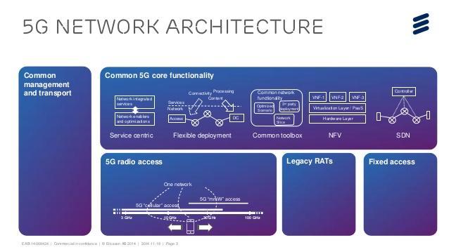 Auch das künftige 5G-Netz basiert auf SDN. (Bild: Ericsson)