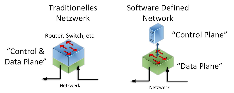 Software Defined Networking oder kurz SDN trennt die Funktionen Control Plane und Data Plane voneinander.