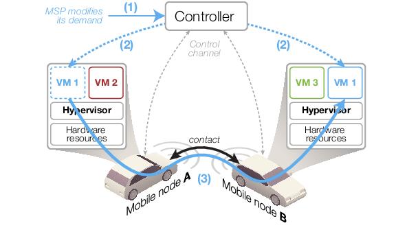 Kann Virtualisierung der Netzwerkschnittstellen und Kommunikationsinstanzen bei Car-2-Car mehr Sicherheit und Flexibilität bringen? Eines von vielen Forschungsthemen rund um 802.11p. Bild: researchgate.net