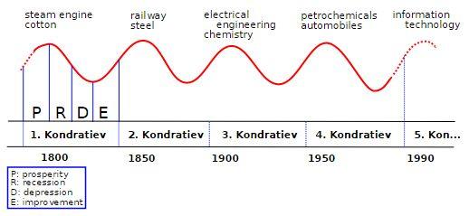 """Der Kondratjew-Zyklus: In langen Wellen wird ein Aufschwung """"abgeerntet"""", in kurzen Wellen ein Abstieg zur Entwicklung neuer Innovationen genutzt. (C) Von Rursus - Eigenes Werk, CC BY-SA 3.0, https://commons.wikimedia.org/w/index.php?curid=7833300"""