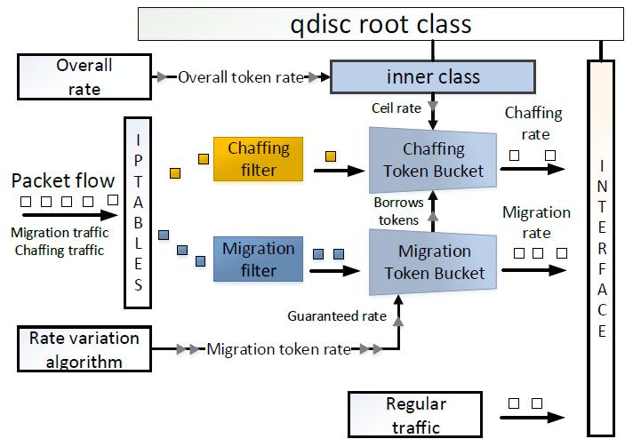Sogenannte Token Buckets injizieren Dummy-Datenpakete in den Datenverkehr, um das charakteristische Muster eines VM-Umzugs zu kaschieren.
