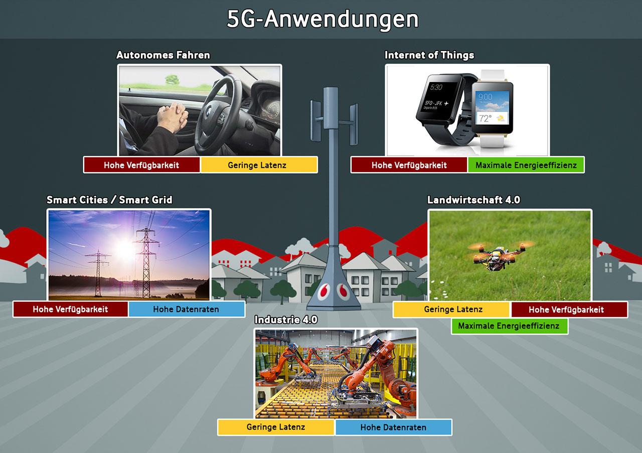 """Die geplanten Anwendungen stellen unterschiedliche Anforderungen an 5G – mit """"Network Slicing"""" wird das Netz auch widersprüchlichen Zielsetzungen gerecht."""