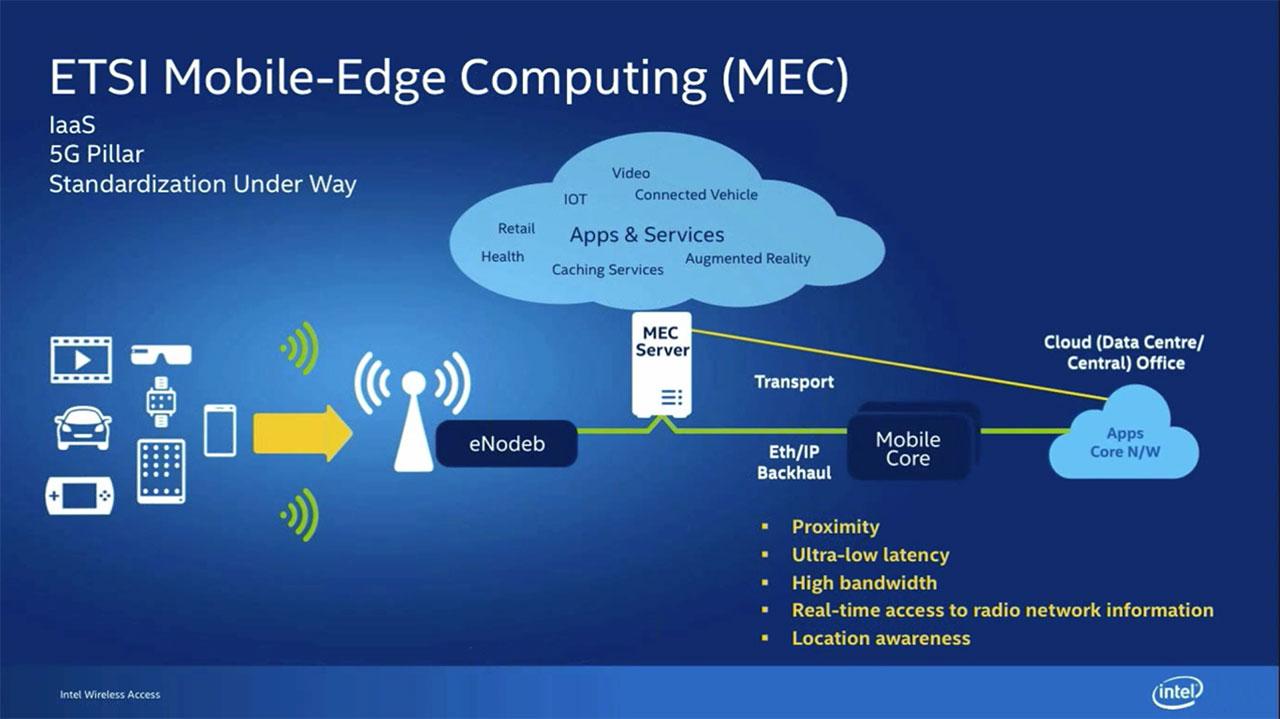 """Das Konzept hinter """"Mobile Edge Computing"""": Daten und Algorithmen rücken so nah wie möglich an die Endgeräte heran"""
