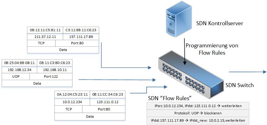"""""""Flow Rules"""" werden verwendet um den Datenverkehr anhand von Identifizierungsfeldern und definierten Befehlen zu regeln."""