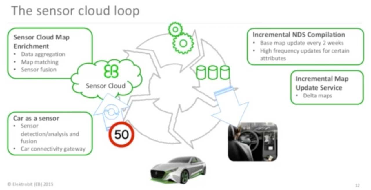 """Bei der """"Sensor-Cloud"""" teilen sich alle beteiligten Fahrzeuge ihre Sensordaten über eine gemeinsame Cloud-Plattform. (Bild: Elektrobit)"""