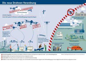 Neue Drohnen-Verordnung - Quelle: BMVI