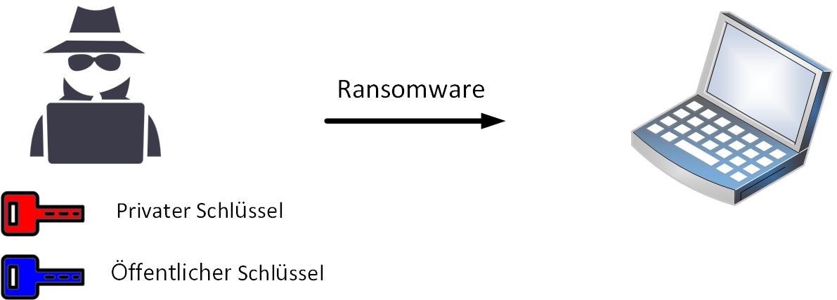 Ransomware wie WannaCry nutzt gleichzeitig symmetrische und asymmetrische Verschlüsselung.