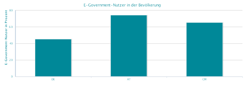 Drei Viertel der Österreicher nutzen schon E-Government-Angebote. (C) eGovernment MONITOR