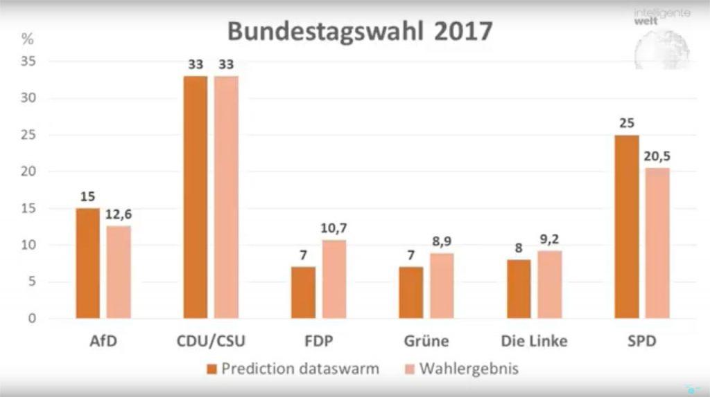 Prognose und tatsächliches Ergebnis: So richtig oder falsch lag die Vorhersage von Dataswarm zur Bundestagswahl 2017