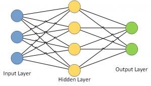 Grundarchitektur eines neuronalen Netzes.