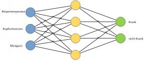 Beispiel für Eingangs- und Ausgangswerte eines neuronalen Netzwerks