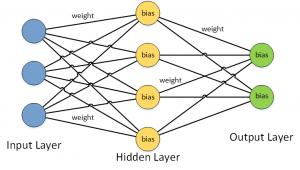 """Trainierte Faktoren, """"weights"""" an Verbindungen und """"bias"""" an Knoten eines neuronalen Netzwerks"""