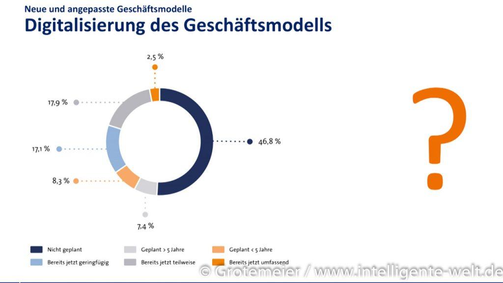 BVL-Studie - Digitalisierung Geschäftsmodell