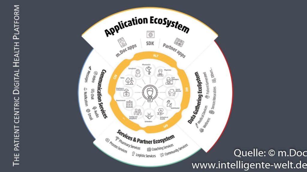 m.Doc EcoSystem