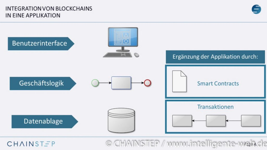 Integration Blockchain
