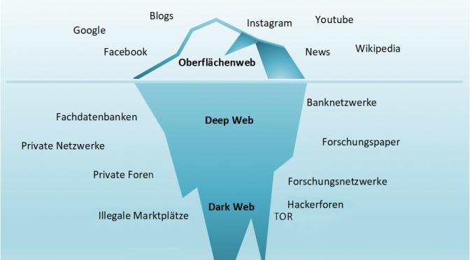 Darknet und Tor –wie anonym sind sie wirklich?
