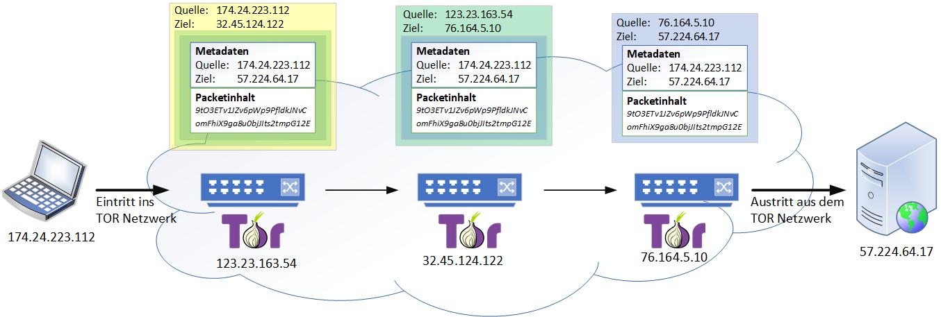 """Beim Datentransport durchs TOR-Netzwerk (und somit etwa auch ins Darknet) kennt jeder Netzknoten nur """"seine"""" Schicht. Zur Anonymisierung sind die eigentlichen Quell- und Zieladressen dem Knoten nicht bekannt."""