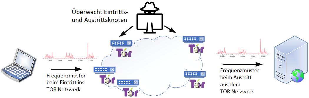 Hat ein Angreifer bzw. eine Überwachungsinstanz Zugriff auf den Eintritts- und den Austritts-Knoten des TOR-Netzwerks, lassen sich Verbindungen anhand der zeitlichen Muster der Kommunikation identifizieren.