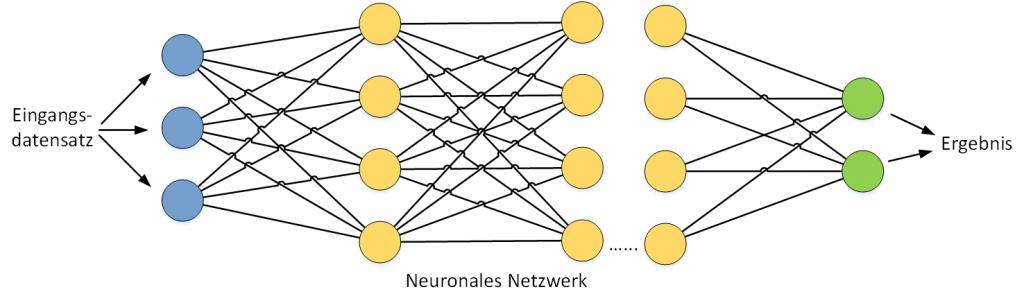 Neuronale Netzwerke dienen als Modell für maschinelles Lernen.