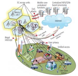 Die große Menge an Netzkomponenten und Endgeräten macht das 5G-Netz auch anfällig gegen Angriffe.