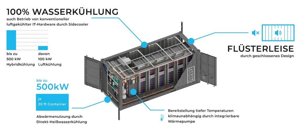 Die im 5G-Netz erforderlichen Edge-Cloud-Server eignen sich perfekt für das Konzept von Cloud & Heat.