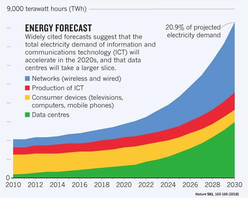Der Energiebedarf für Rechenzentren und IT-Systeme wächst rasant – wie hier eine Prognose der Zeitschrift Nature zeigt.