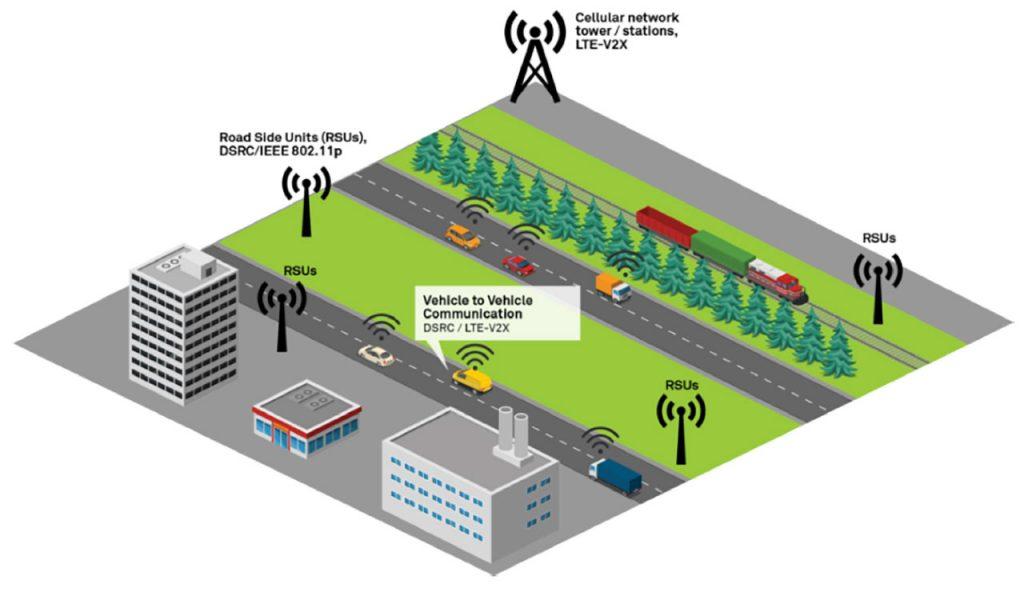 Hybrid-Kommunikaion über 802.11p und Mobilfunknetz. Quelle: wiprodigital.com