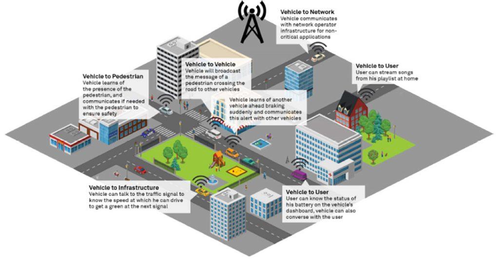 Fahrzeuge können sich über unterschiedliche Standards und Wege vernetzen. Quelle: wiprodigital.com