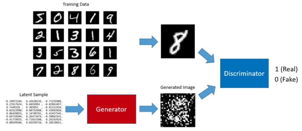 """So arbeiten Generator und Discriminator Network in """"Generative Adversarial Networks"""" (GAN) zusammen."""