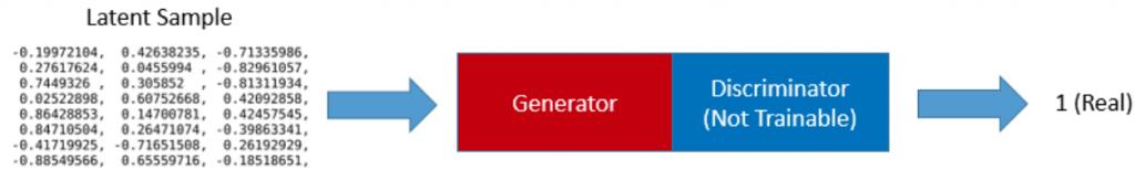 """Nur das Generator-Network des """"Generative Adversarial Networks"""" wird trainiert, das Discriminator-Network bleibt unverändert. Quelle: <a href=""""https://medium.com/activating-robotic-minds/understanding-generative-adversarial-networks-4dafc963f2ef"""">medium.com</a>"""