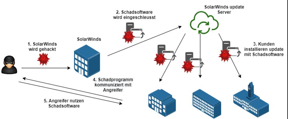 Der Cyberangriff über Updates von SolarWinds im Überblick.
