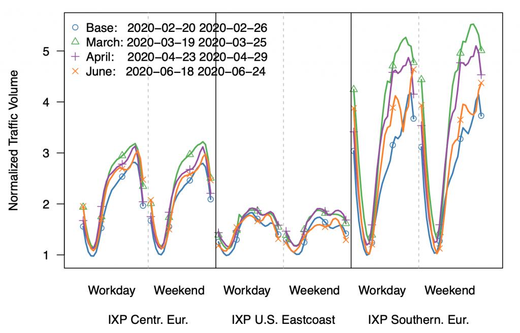 """Der Vergleich des Verkehrsaufkommens an den verschiedenen Beobachtungspunkten zeigt, wie sich die traditionelle Netz-Auslastung zu gleichmäßigeren Mustern verändert hat. Frühere """"Peaks"""" in den Abendstunden oder an Wochentagen haben sich in den Lockdown-Phasen gleichmäßiger über die gesamte Woche verteilt."""