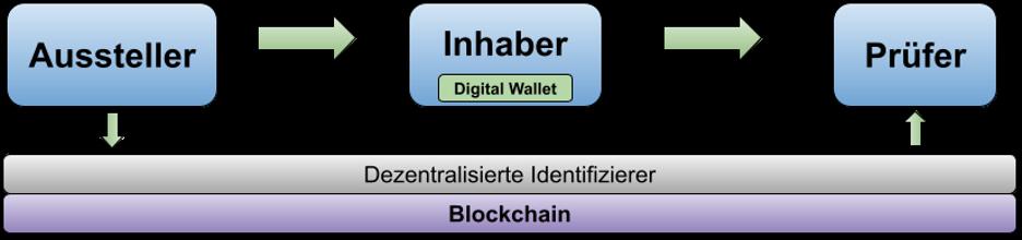 """Das Prinzip von """"Self-Sovereign Identity"""" (SSI)."""
