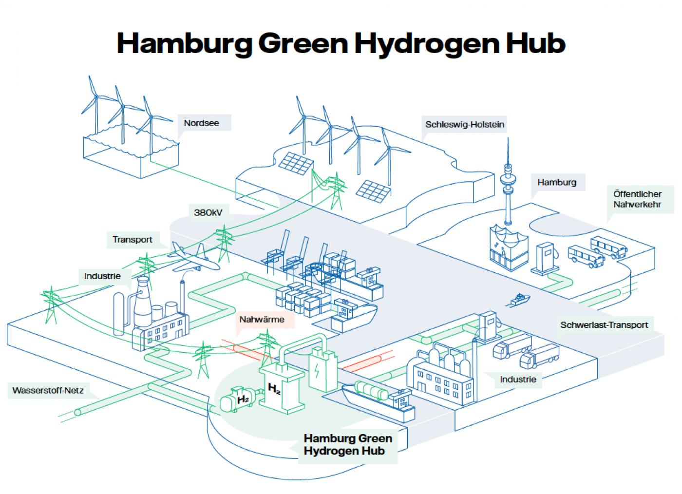 In Hamburg soll ein Cluster für Wasserstoff-Technologie entstehen.