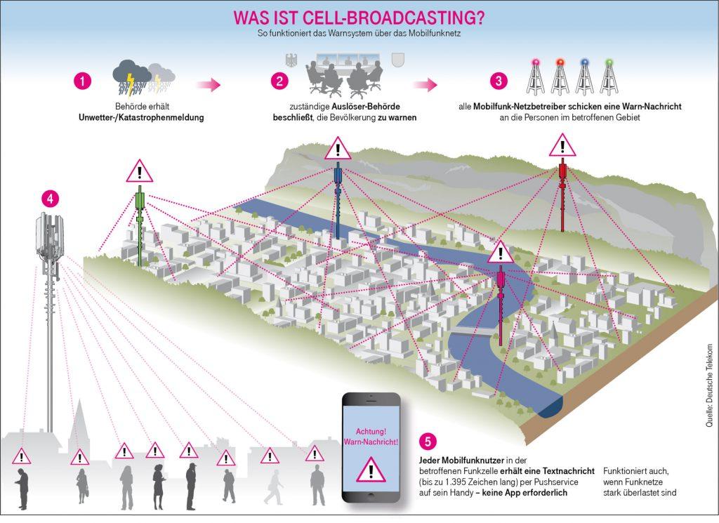 Mit Cell Broadcast lässt sich gezielt im Bereich einer Mobilfunkzelle warnen. Die Warnungen kommen dabei auch auf älteren Mobiltelefonen an. Bild: Deutsche Telekom