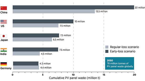 Bis 2050 sollen weltweit 78 Mio. Tonnen an alten PV-Panels anfallen.