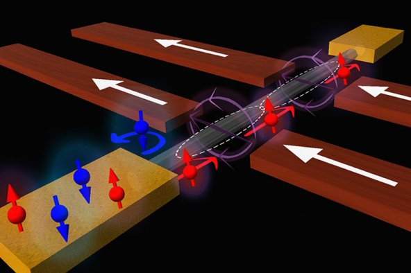 Forscherinnen und Forscher der Uni Basel haben ein Ventil für Elektronenspins entwickelt
